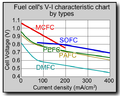 Fuel cell (V-I characteristic chart) E.PNG