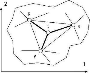 Stretched grid method -  Fig. 1 A triangle grid bounded by plane polygonal single-coherent contour