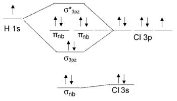 introduction to inorganic chemistry  molecular orbital