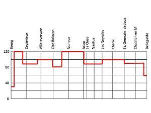 Ligne du Haut-Bugey - Haut bugey speed diagram