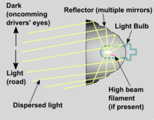 Headlight reflector optics schematic.png