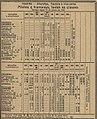 Horario Ramal de Alfarelos - Guia Official CF 168 1913.jpg