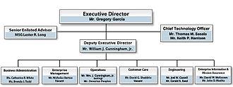 U.S. Army Information Technology Agency - ITA organization chart
