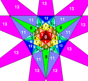"Final stellation of the icosahedron - Stellation diagram of the icosahedron with numbered cells. The complete icosahedron is formed from all the cells in the stellation, but only the outermost regions, labelled ""13"" in the diagram, are visible."
