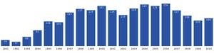 Ikerasaarsuk - Image: Ikerasaarsuk population dynamics