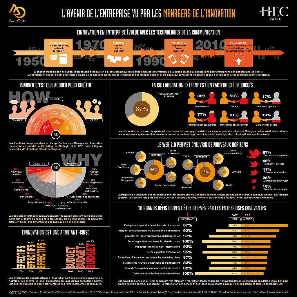 Exemple d'infographie sur les managers de l'innovation