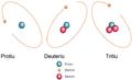 Izotopii hidrogenului.png