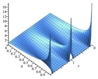 Theta function - Jacobi theta 3