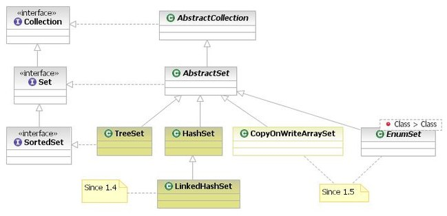 Java collection set implementations.jpg
