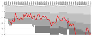 Karlstad BK - A chart showing the progress of Karlstad BK through the swedish football league system. The different shades of gray represent league divisions.