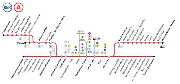 600px-Ligne_A%2C_sch%C3%A9ma_de_la_ligne