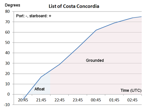 List of Costa Concordia from collision at 20:45 (UTC) until complete rest at 03:00. Shift from port to starboard list takes place around the time of the u-turn. List of Costa Concordia.png