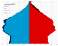 Luxembourg single age population pyramid 2020.png