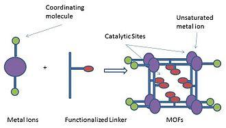 Metal–organic framework - Schematic Diagram for MOF Catalysis