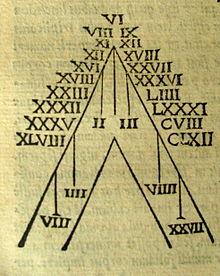 Numeración Romana Wikipedia La Enciclopedia Libre