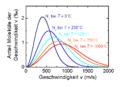 Maxwell-boltzmann-verteilung-abhaengigkeit-temperatur.PNG