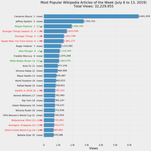 Most Popular Wikipedia Articles of the Week (July 6 to 13, 2019).png