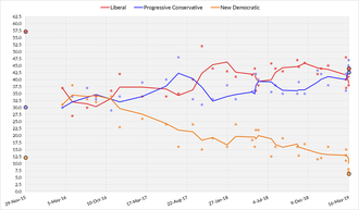 50th Newfoundland and Labrador general election - Three-day average of NL opinion polls from November 30, 2015, to the last possible date of the next election on October 8, 2019. Each line corresponds to a political party.