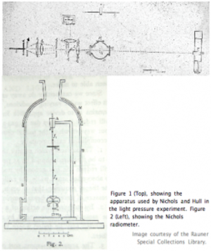 Nichols radiometer - Figures 1 and 2 in A Preliminary communication on the pressure of heat and light radiation, Phys. Rev. 13, 307-320 (1901).