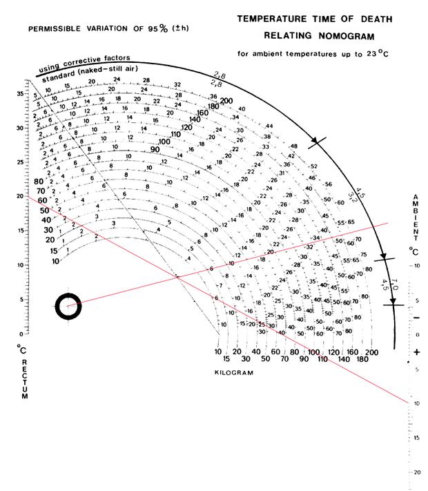 Modélisation de datation