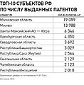 Patents in the regions of Russia.jpg