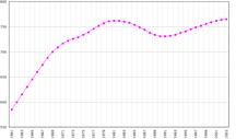 Guyana-Demographics-Population Guyana