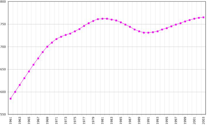 Population Guyana
