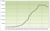 Population growth since 1740