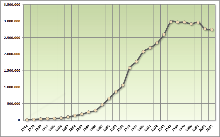 Population of Buenos Aires 1740-2010
