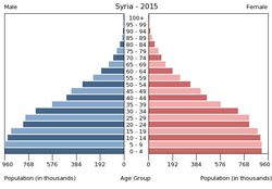 Population pyramid of Syria 2015.png