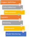 Predictive Analytics Process.png