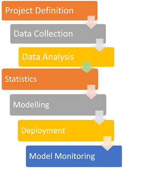 Predictive analytics - Image: Predictive Analytics Process