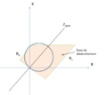 Protection distance carac quadrilateral.png