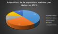 Répartion de la population Mataise par région en 1921.png