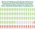 Ratio of American adults that think scientists falsified global warming research.jpg