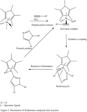 Azide-alkyne Huisgen cycloaddition - Mechanism for ruthenium-catalysed click chemistry