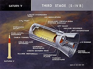 S-IVB - Cutaway drawing of the Saturn V S-IVB