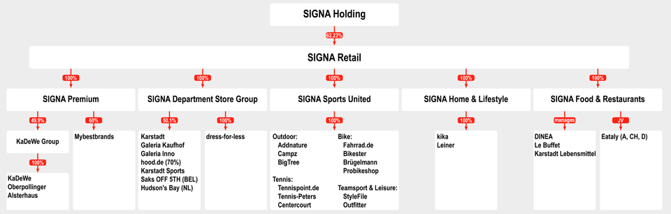 Signa Sports Group übernimmt Onlinehändler Stylefile
