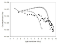 Simulated galactic density curve for the expanding universe theory.png
