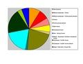 St. Croix Co WI Pie Chart No Text Version.pdf