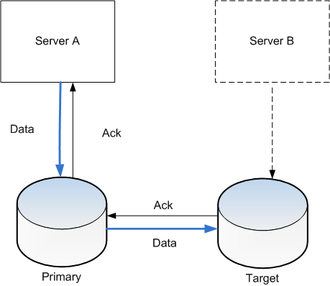 Replication (computing) - Storage replication