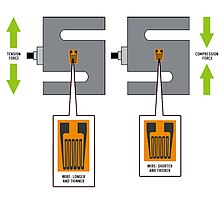 Load cell - Wikipedia Wiring Load Cell on