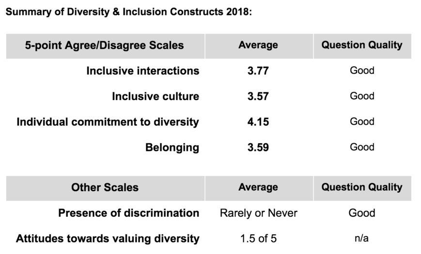 Summary of Diversity & Inclusion Constructs 2018.png