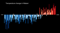 Temperature Bar Chart Africa-Malawi--1901-2020--2021-07-13.png