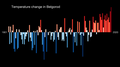 Temperature Bar Chart Asia-Russia-Belgorod-1901-2020--2021-07-13.png