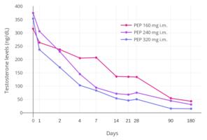 Template:Antigonadotropic effects of estradiol - Wikipedia