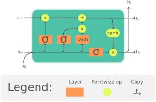 Long short-term memory recurrent neural network architecture