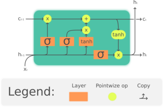 Long short-term memory - The Long Short-Term Memory (LSTM) cell can process data sequentially and keep its hidden state through time.