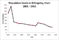 The Population of Billingsley from 1801 - 1961.png