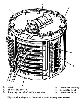 ASC-15 - Image: Titan II MGC magnetic drum
